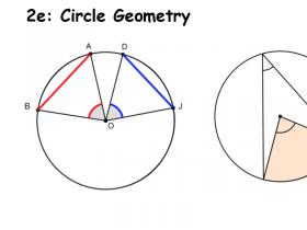 Screenshot of Circle Geometry - Diagram Summary