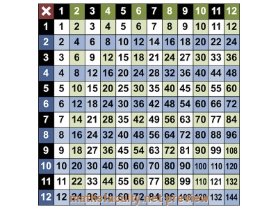 Preview of Times Tables Grid