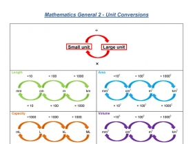 Screenshot of Mathematics General 2 - Unit Conversion Summary