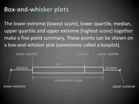 Screenshot of Box-and-whisker plots