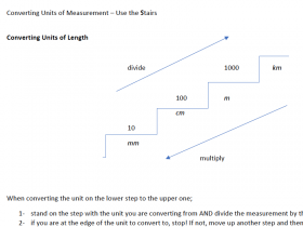 Screenshot of Converting Units of Measurement – Use the Stairs
