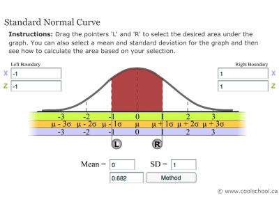 Screenshot of Standard Normal Curve