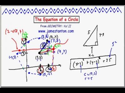 Screenshot of The Equation of a Circle (Tanton Mathematics)