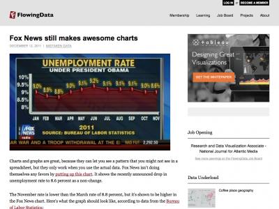 Screenshot of Fox News still makes awesome charts