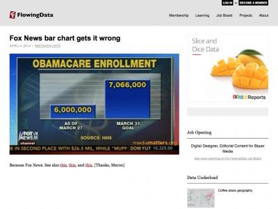 Screenshot of Fox News bar chart gets it wrong