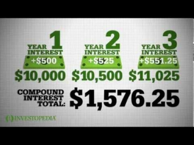 Screenshot of Investopedia Video: Compound Interest Explained