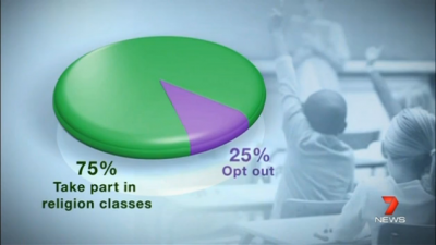 Screenshot of Incorrect Graph - Ethical dilemmas, Channel 7