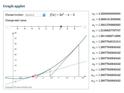 Screenshot of Newton's Method Interactive Graph