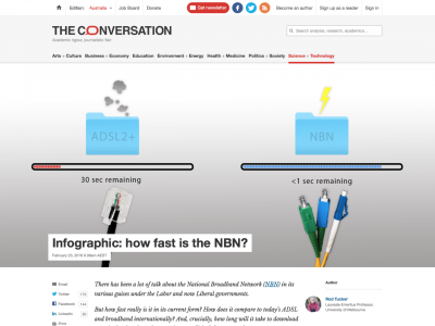 Screenshot of Infographic: how fast is the NBN?