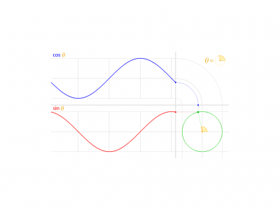 Screenshot of cos and sin from the unit circle (animated GIF)