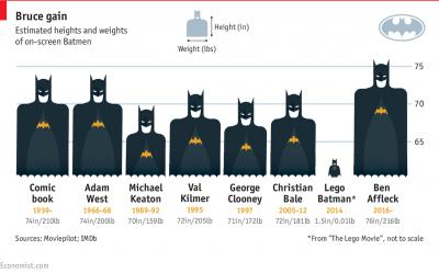 Screenshot of Bruce gain - heights and weights of on-screen Batmen