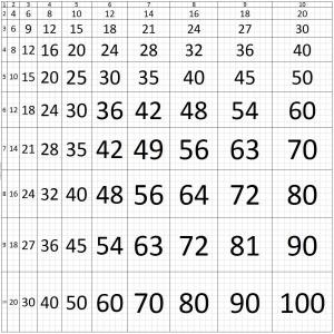 Screenshot of True Scale Multiplication Grid