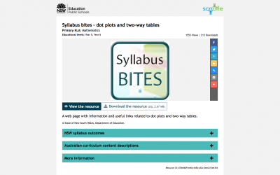 Screenshot of Syllabus bites – dot plots and two-way tables